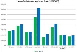 crested butte real estate market report