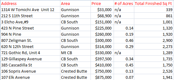 January 2015 Crested Butte Properties sold