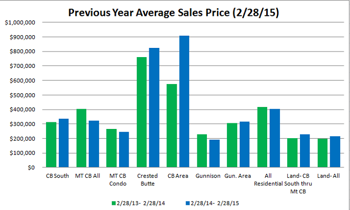 February 2015 crested butte market report