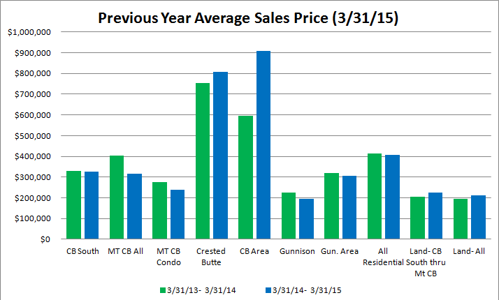 Crested Butte and Gunnison real estate market report