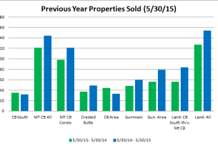 Crested Butte Market report May 2015