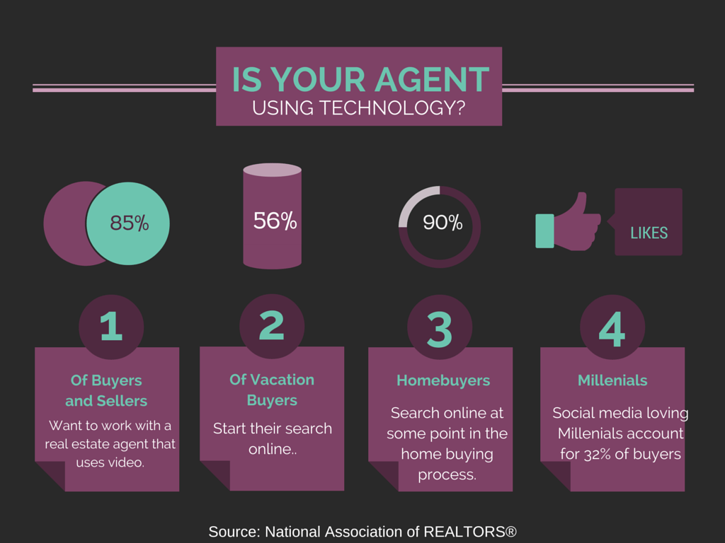 real estate agent using technology