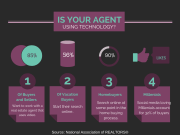 Is Your Real Estate Agent Using Technology?