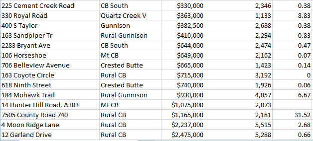 Crested Butte market report, summer 2015