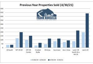 May 2021 Crested Butte Real Estate Market Report