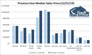 January 2020 Crested Butte Market Report