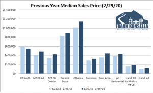 March 2020 Crested Butte Market Report