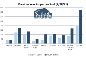 March 2021 Crested Butte Real Estate Market Report
