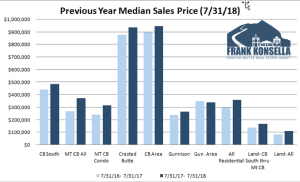 August 2018 Crested Butte Market Report
