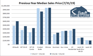 August 2019 Crested Butte Market Report