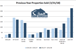 April 2018 Crested Butte Market Report