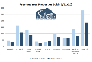June 2020 Crested Butte real estate information: Graphs, statistics, sold data, and analysis of the Crested Butte and Gunnison markets. Compare year over year statistics for all the major neighborhoods in the area.