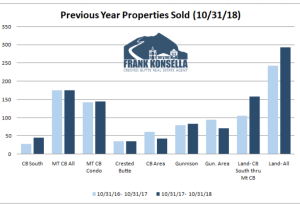 November 2018 Crested Butte Market Report