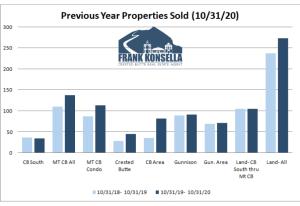 November 2020 Crested Butte Real Estate Market Report
