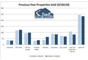 October 2020 Crested Butte Real Estate Market Report