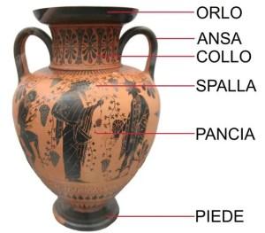 Nomi delle forme di un vaso