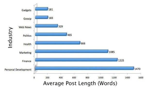 Blog Post Length Chart
