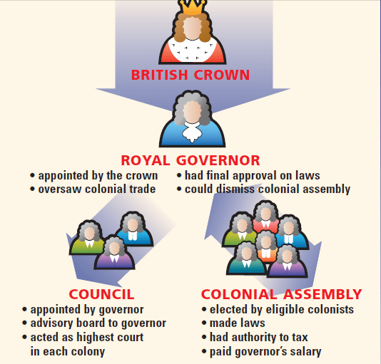 Latin American vs British Colonies Ability to Handle