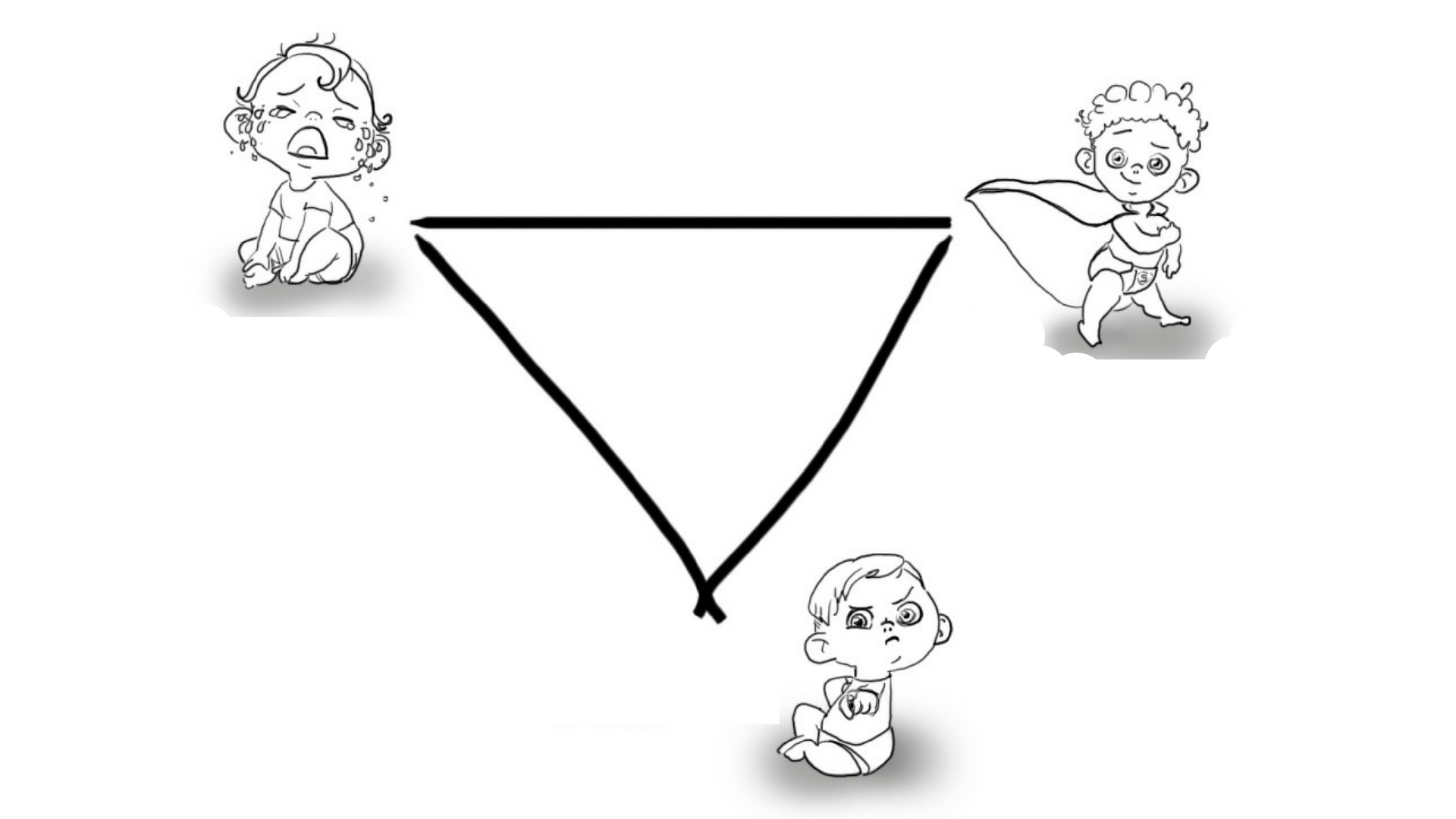 How to recognize drama-triangle in a team and understand