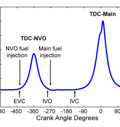 figure 1 typical low load nvo engine pressure trace from a single engine cycle [ 1752 x 1314 Pixel ]