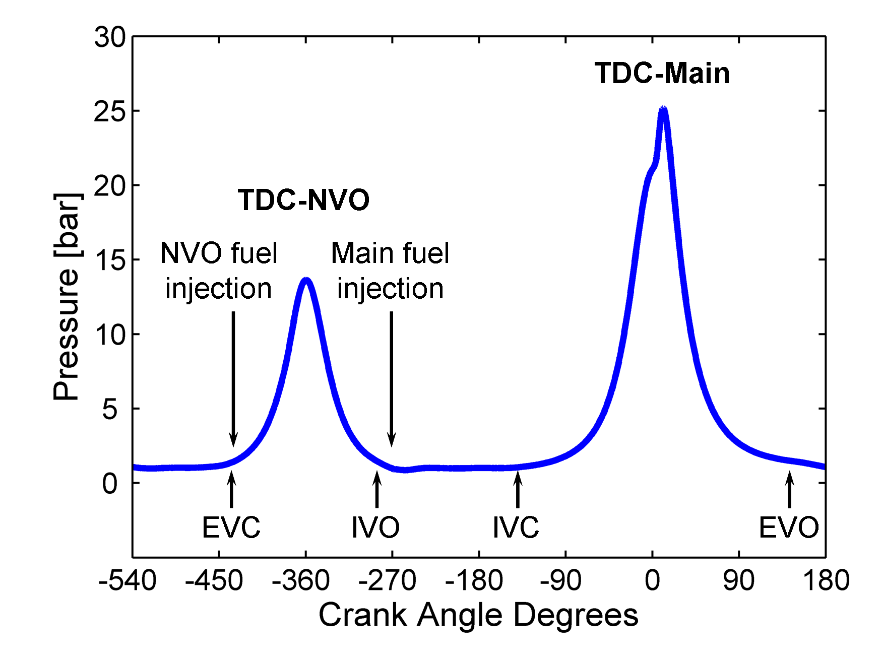 hight resolution of figure 1 typical low load nvo engine pressure trace from a single engine cycle