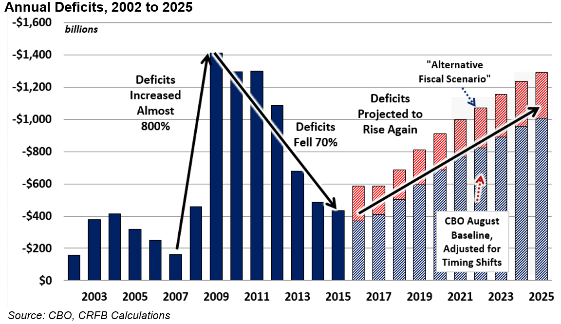 Image result for images graphs of us deficit