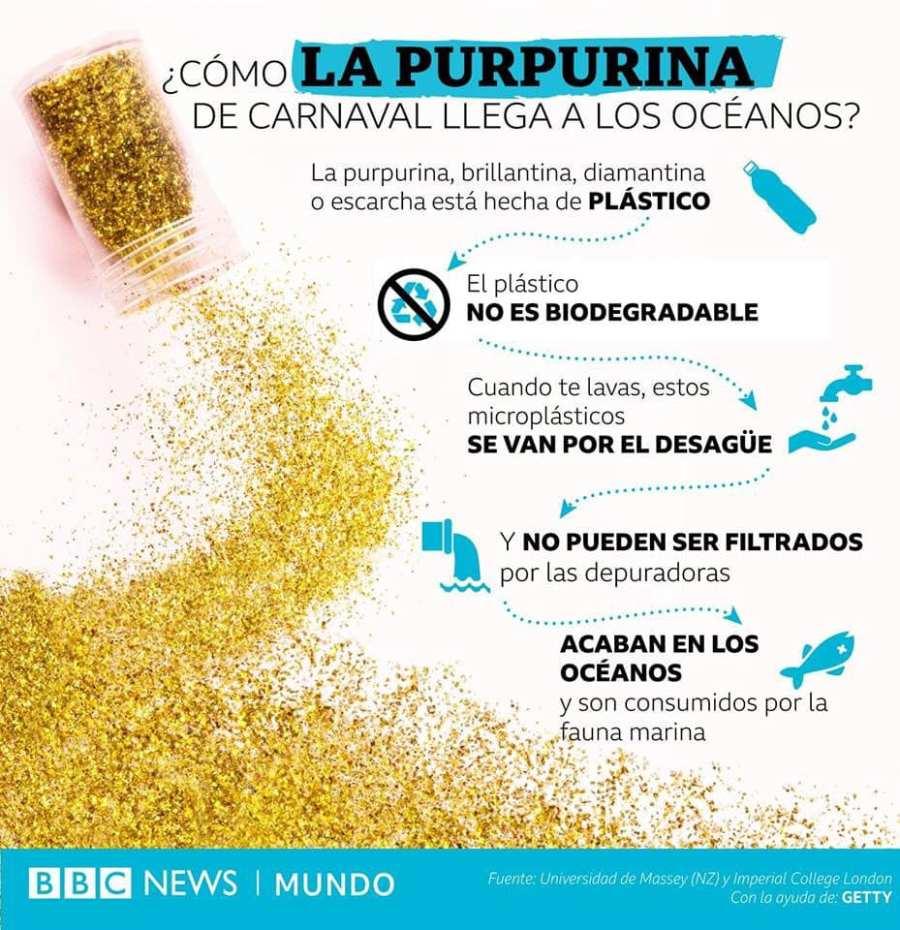 baner informativo de la bbc donde explican que las purpurinas son microplasticos