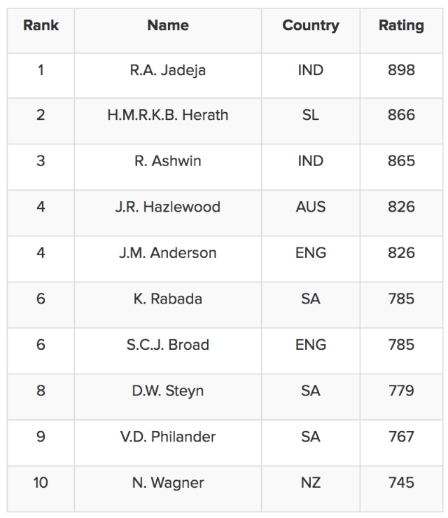 Top 10 Test bowlers