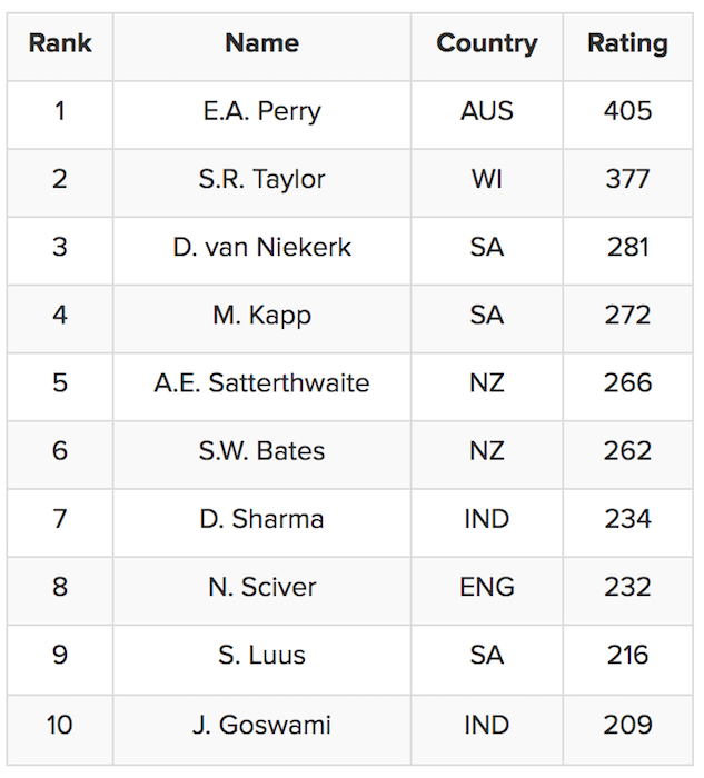 Women all-rounder rankings