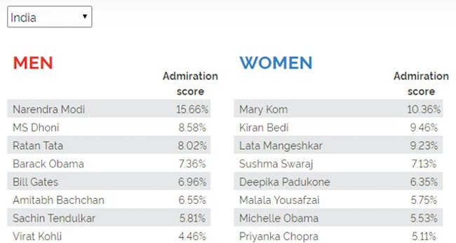 Most-admired-men-and-women-in-India