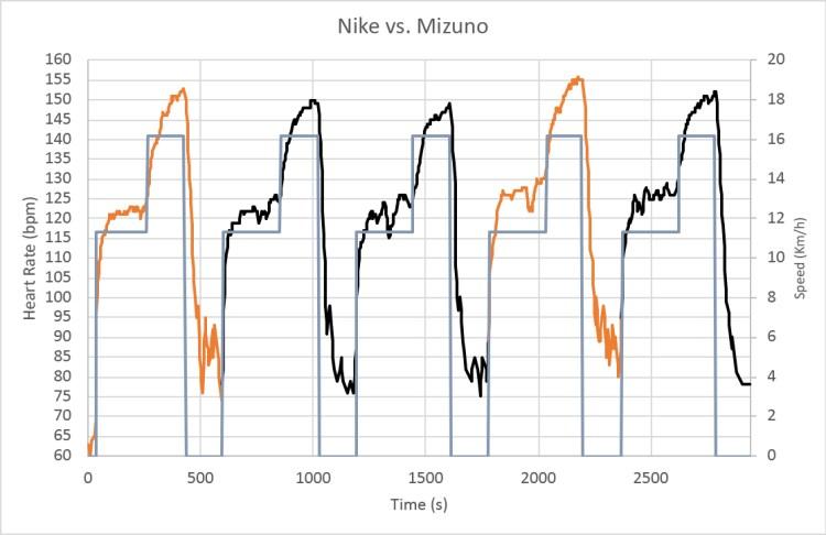 Nike vs. Mizuno