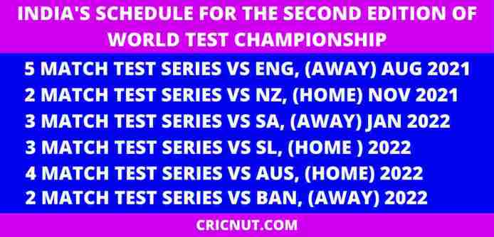 India's Schedule For The Next World Test Championship 2021-2023