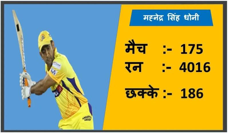 Mahendra Singh Dhoni IPL