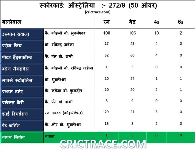 IND vs AUS 5th ODI Scorcard :- Australia innings