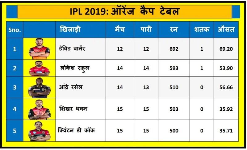 आईपीएल 2019 एलिमिनेटर मैच तक ऑरेंज कैप टेबल