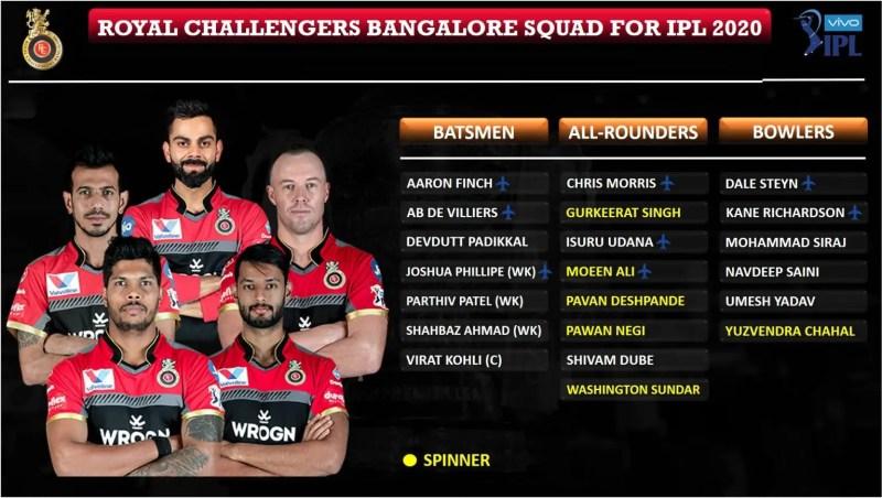 Royal-Challangers-Bangalore-RCB-squad-for-IPL-2020