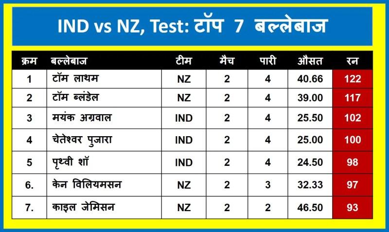 India vs New Zealand Test series: Top 7 batsman