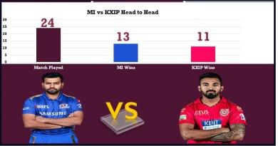 MI vs KXIP Head to head