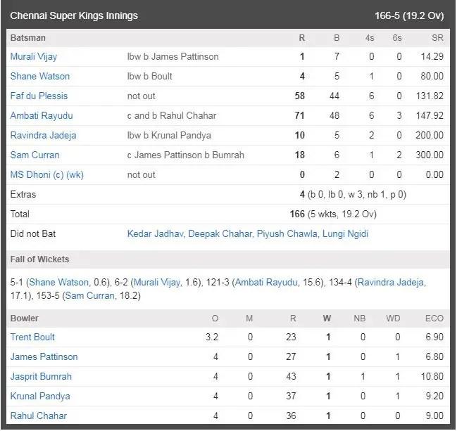 MI vs CSK Match Live scorecard: CSK Inning