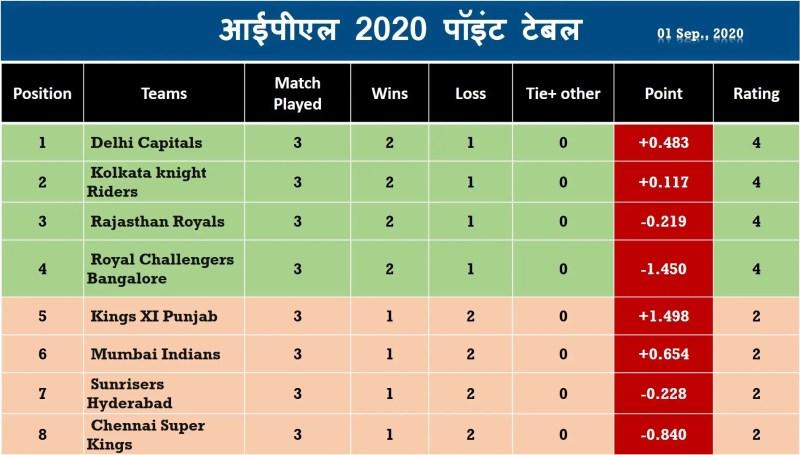 आईपीएल 2020 पॉइंट टेबल