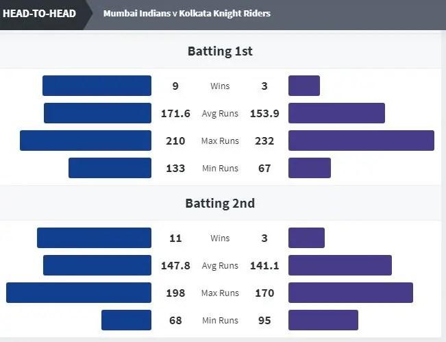 Mumbai Indians vs Kolkata Knight riders Head to head