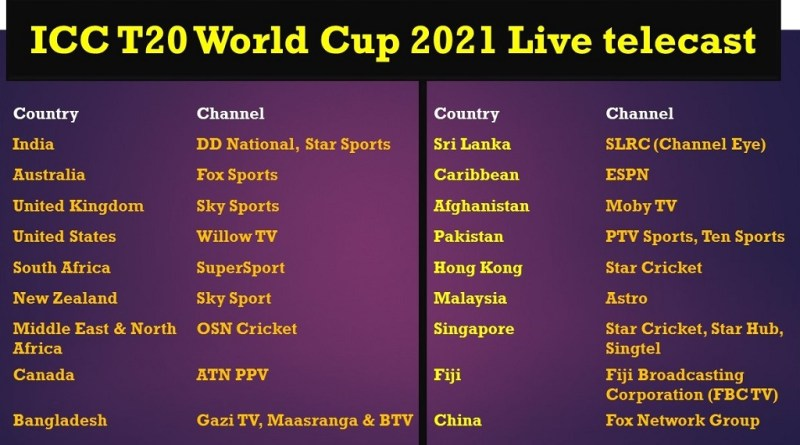 ICC World Cup 2021 Live telecast