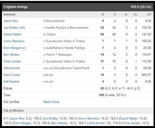 IND vs ENG 5th T20 Live: England innings
