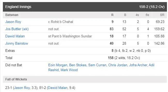 IND vs ENG 3rd T-20 Scoreboard: England innings