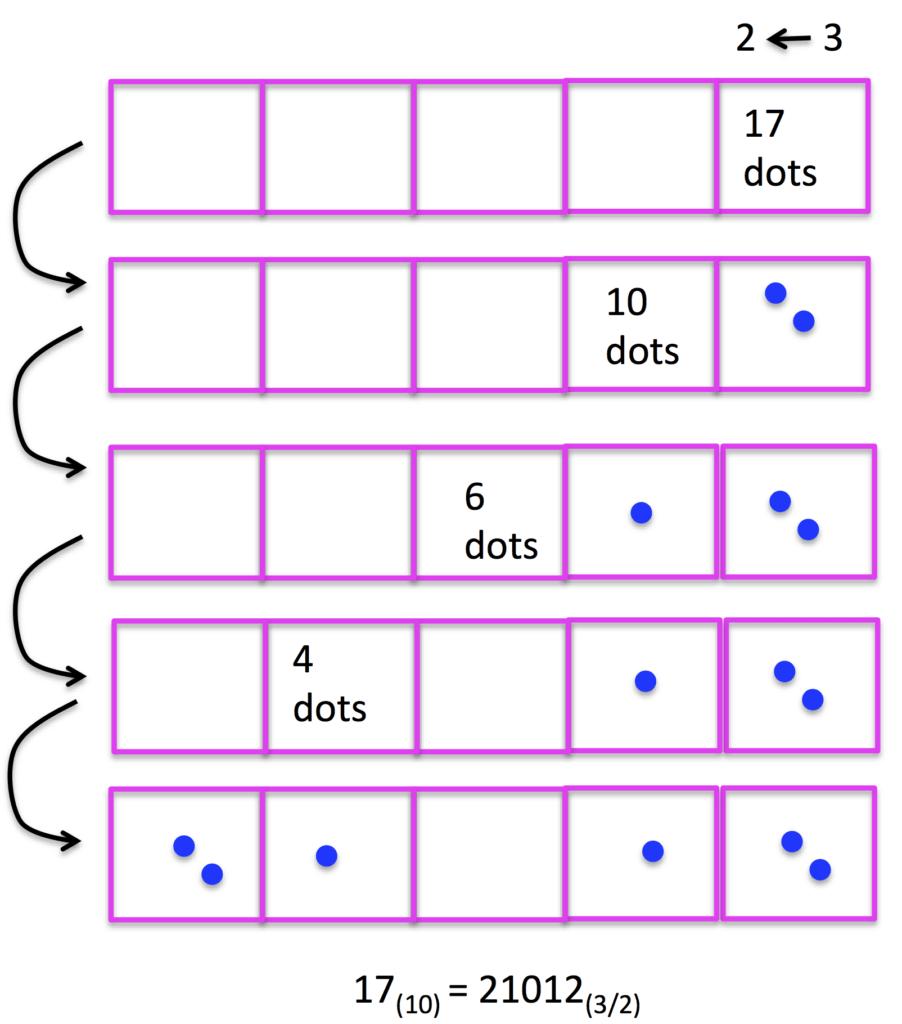 Implementation Of The Exploding Dots Representation Algorithm