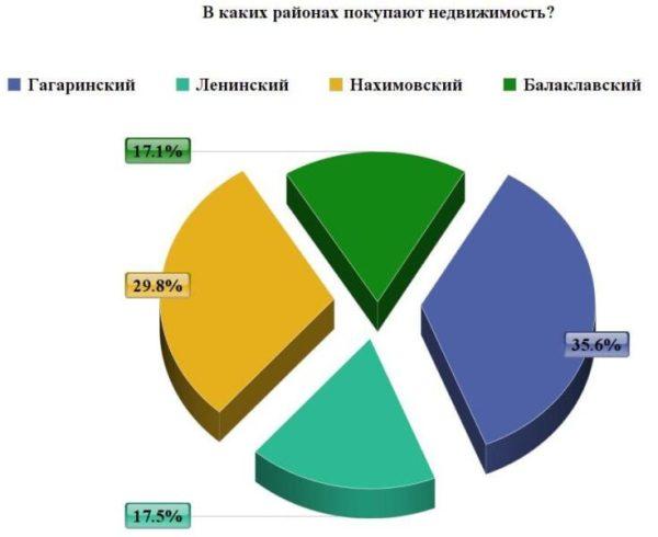 Квартира в Севастополе: кто покупает и что покупают
