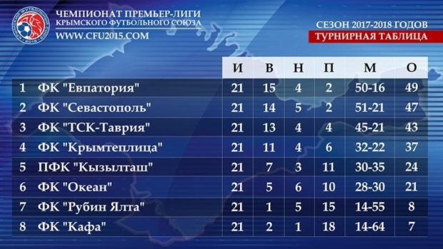 После ничьи с «Севастополем» ФК «Евпатория» сохранил лидерство в крымском футбольном Чемпионате