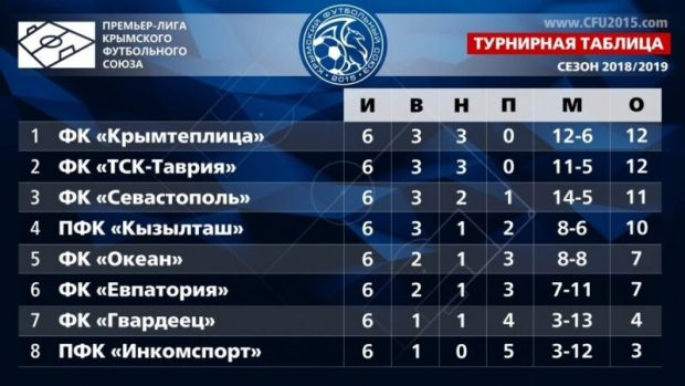 ФК «Севастополь» приблизился к лидерам крымского футбольного чемпионата