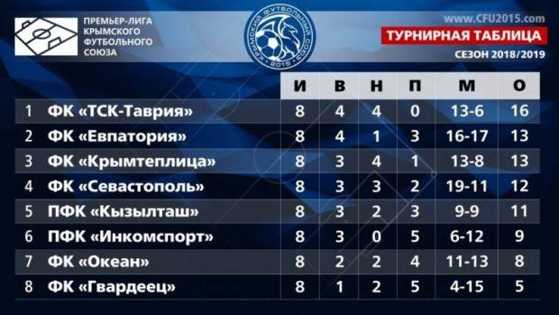 ФК «Евпатория» напомнила крымским болельщикам, кто здесь Чемпион