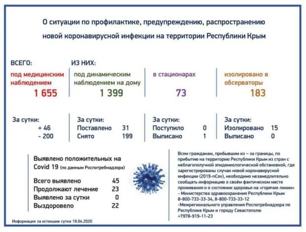 Новых случаев коронавирусной инфекцией в Крыму нет. На лечении – 23 человека